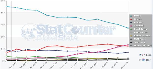 Потребление на мобилни браузъри в България